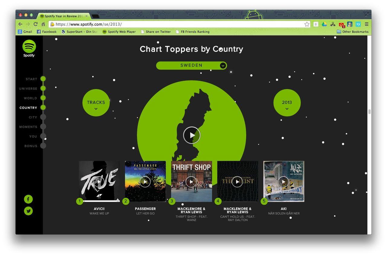 Populärast på Spotify 2013