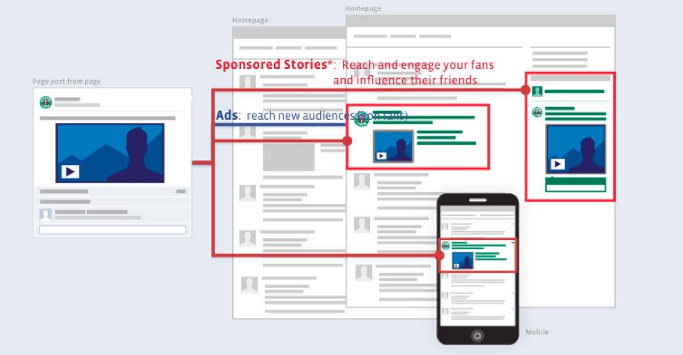Sponsrade inlägg försvinner från Facebook