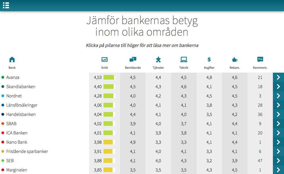 Bankbetyg.se hjälper dig att välja bank