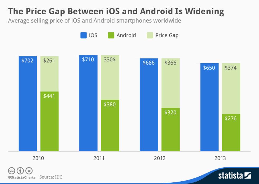 Androidtelefoner blir allt billigare jämfört med iPhone