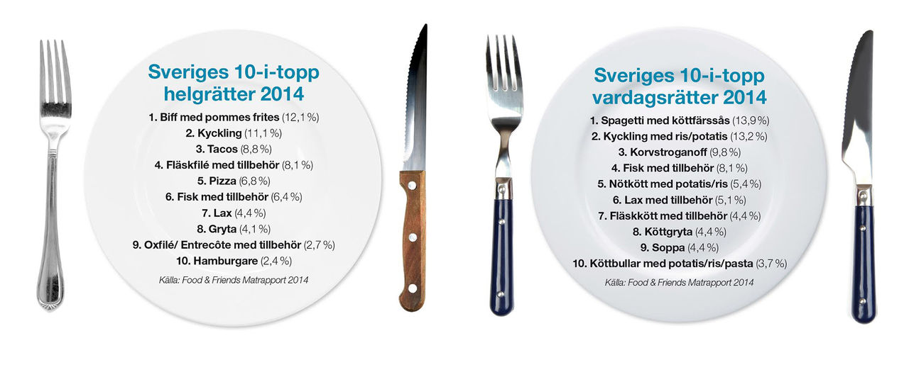 Det här äter vi svenskar