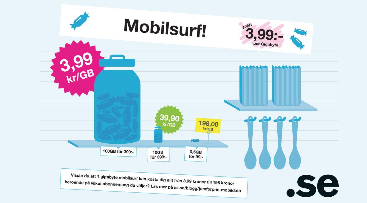 Dyraste mobila bredbandet 130 gånger dyrare än det billigaste