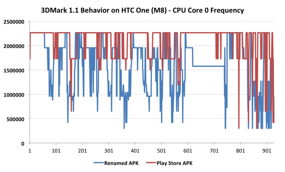 Futuremark tar bort HTC One från sin sajt