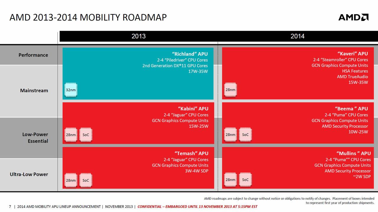 AMD lanserar Beema och Mullins