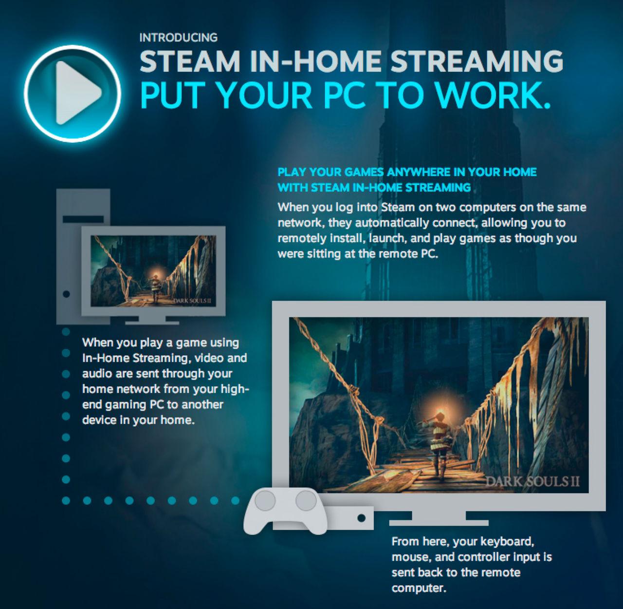 Valve öppnar upp In-Home Streaming