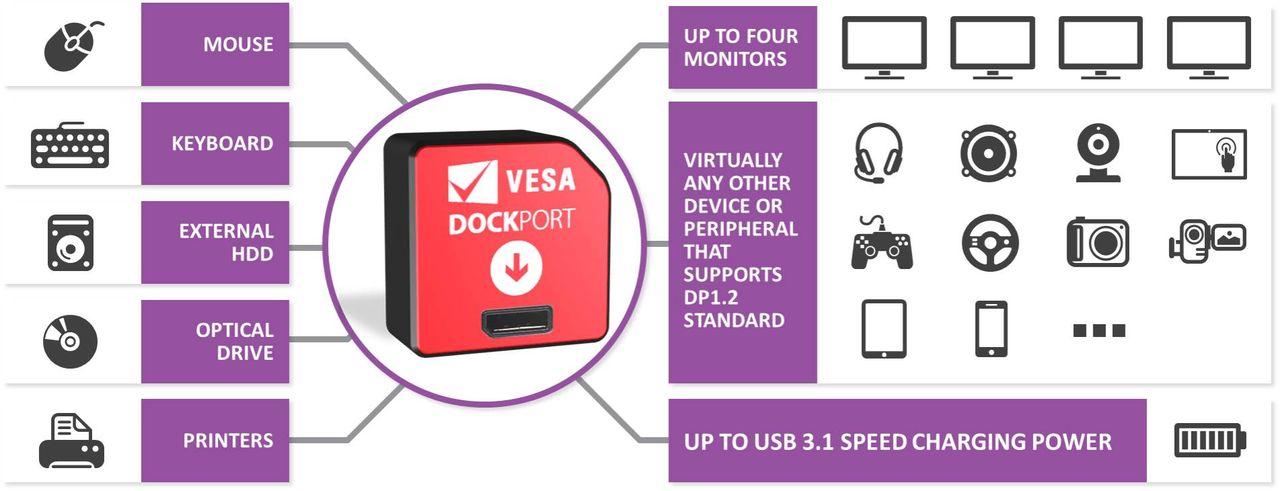 VESA tillkännager DockPort