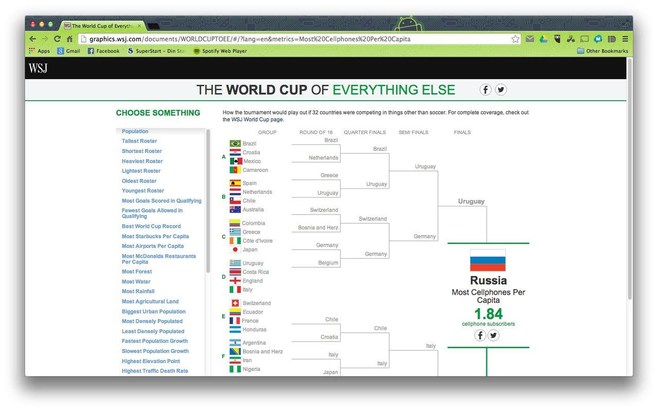 VM i allting annat