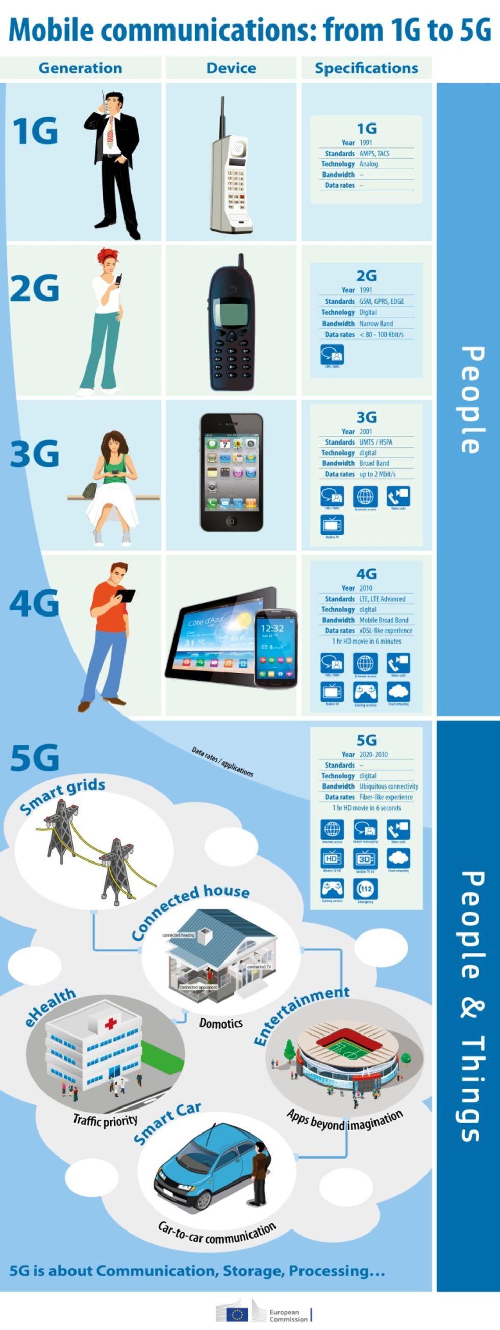 EU och Sydkorea börjar samarbeta om 5G