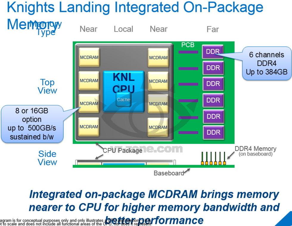 Intel berättar mer om Knights Landing