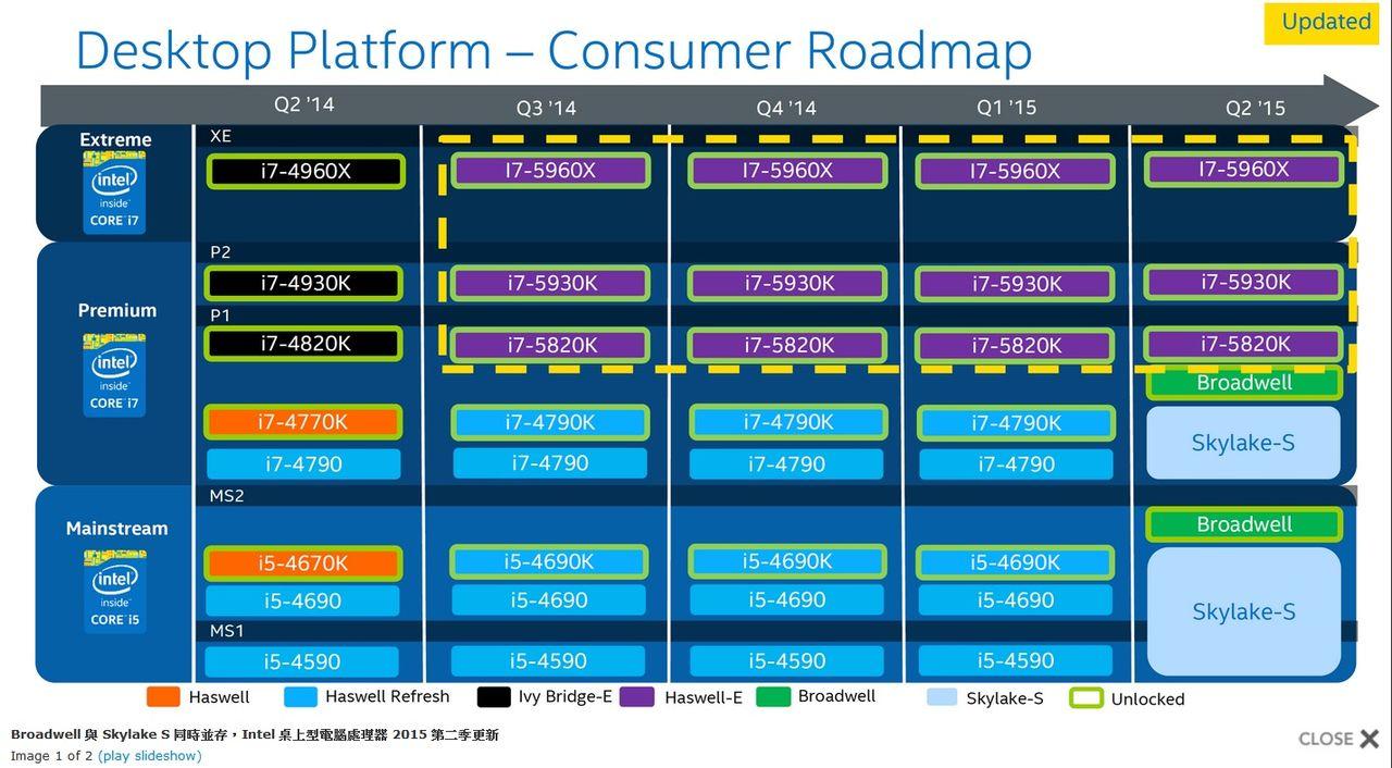 Intels planer för det stationära segmentet läcker ut