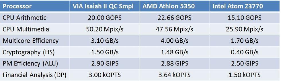 VIA planerar första x86-processorn på flera år