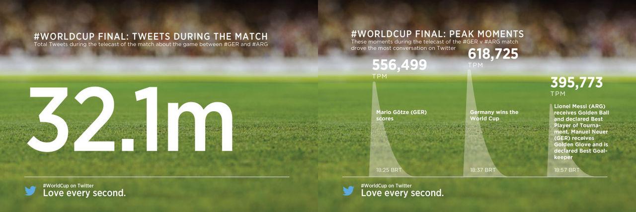 VM-finalen på Twitter