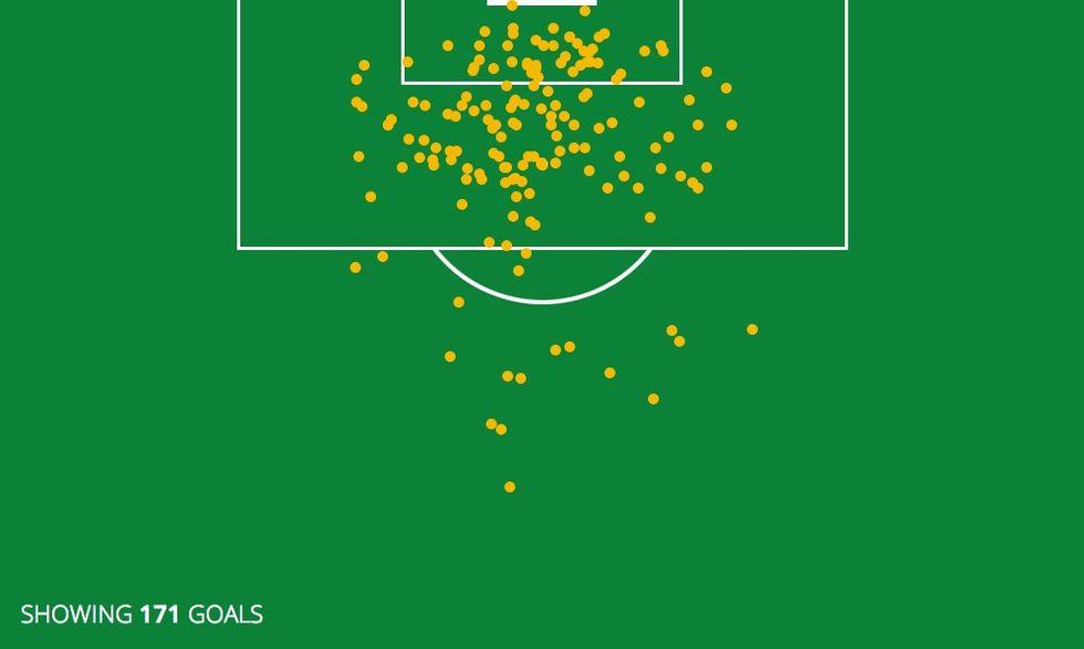 Alla målen i Fotbolls-VM kartlagda