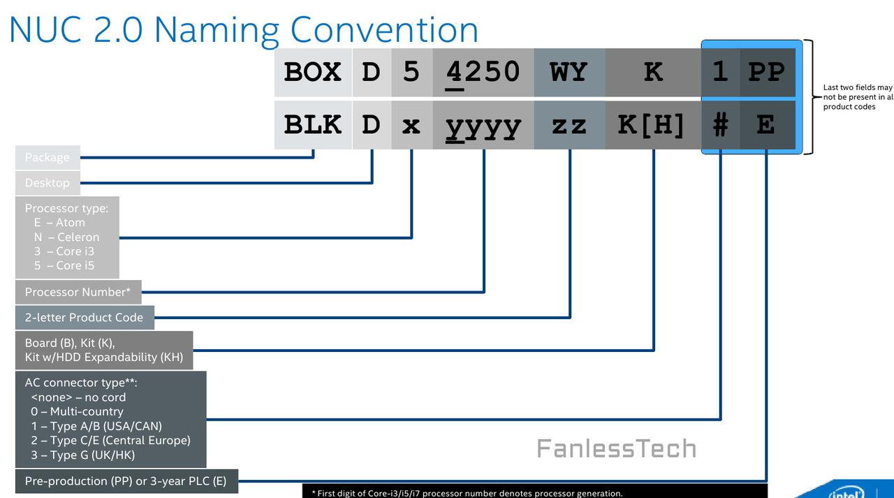 Intels nya NUCs detaljerade