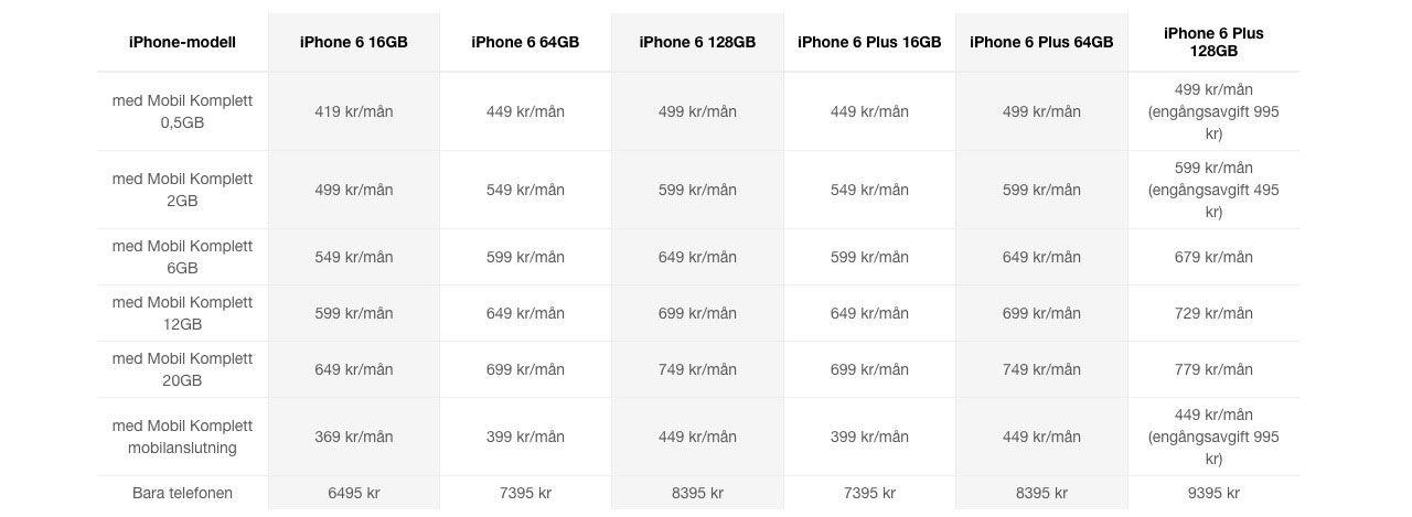 Svenska iPhone 6-priser klara