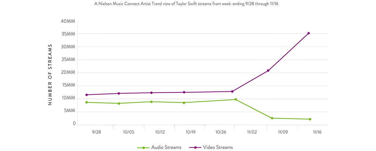 Taylor Swifts videostreams har växt explosionsartat