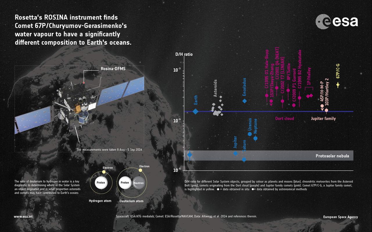 Jordens vatten kom antagligen inte från kometer