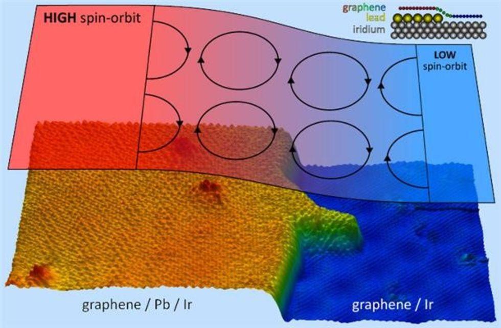 Forskare lyckas göra grafen magnetiskt