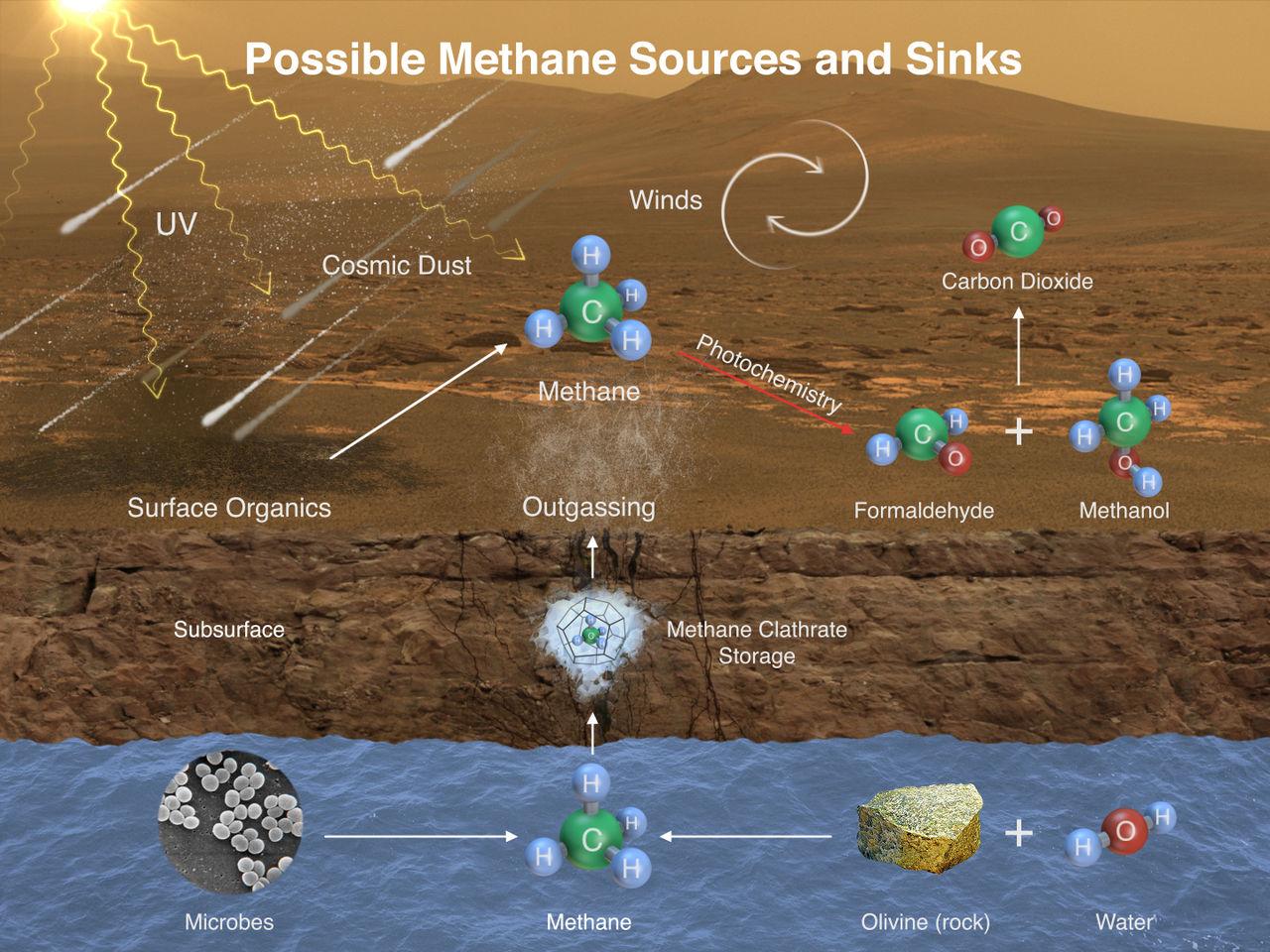 Curiosity hittar förhöjda metanvärden och organiskt material