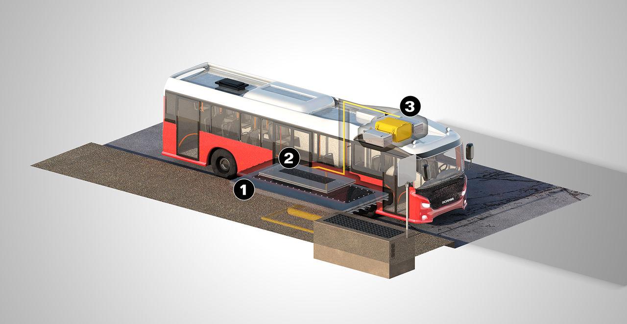 Scania ska ladda elbussar trådlöst i Sverige