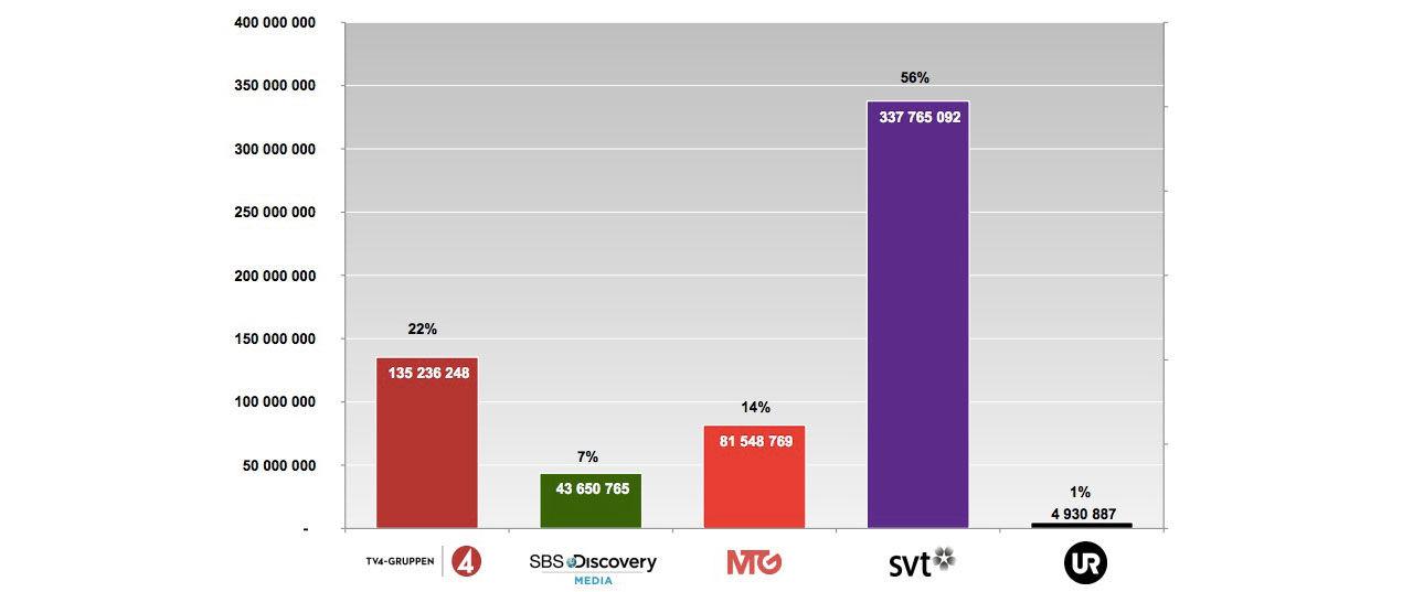 SVT dominerar streaming bland de svenska kanalhusen