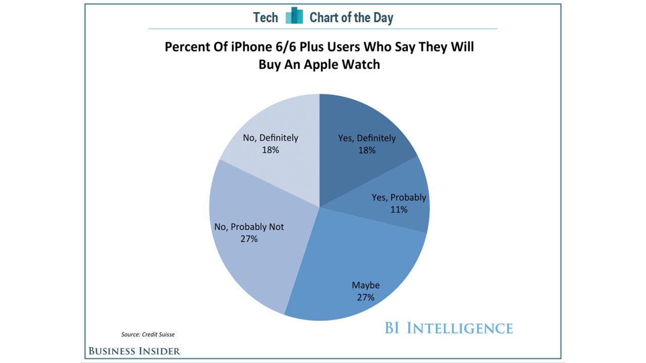 Det ser ljust ut för Apple Watch