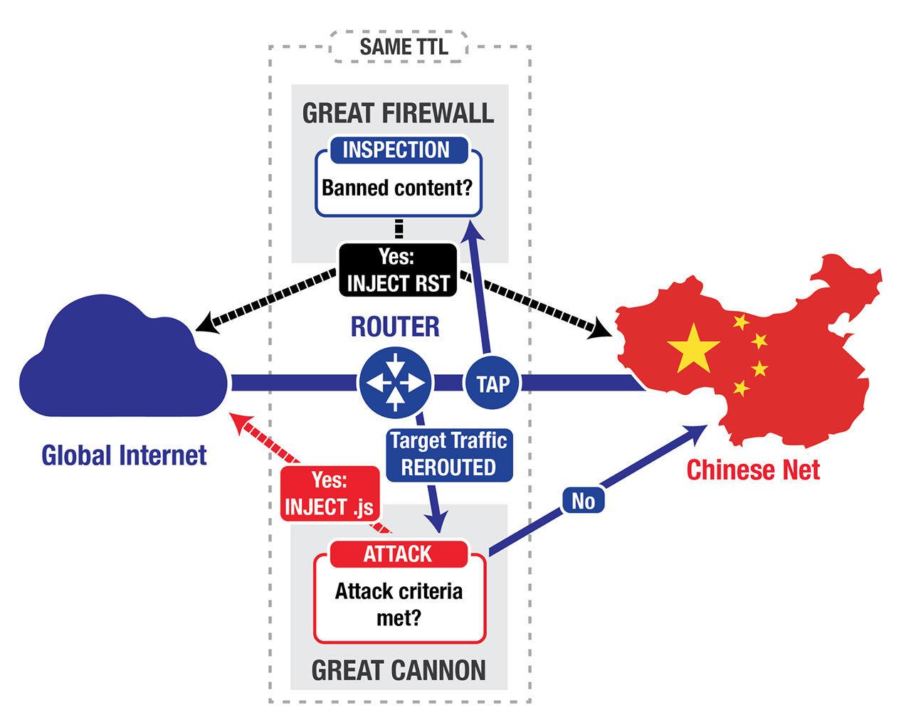 Kina har en internetkanon