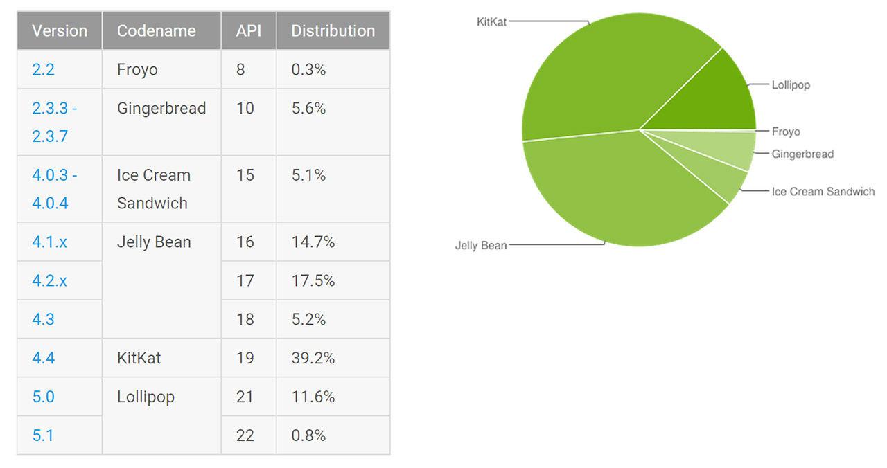 Android Lollipop-användarna blir fler