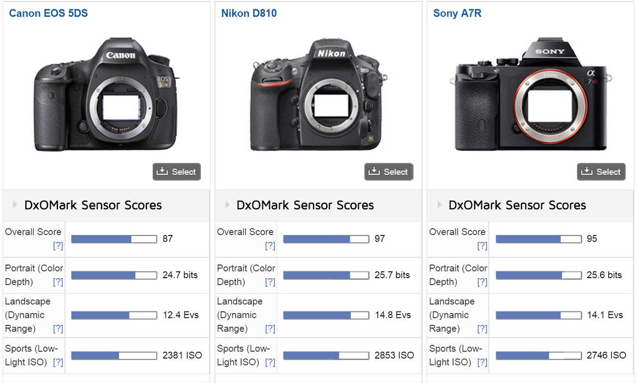 Sensorn i Canon 5DS är bäst hitintills