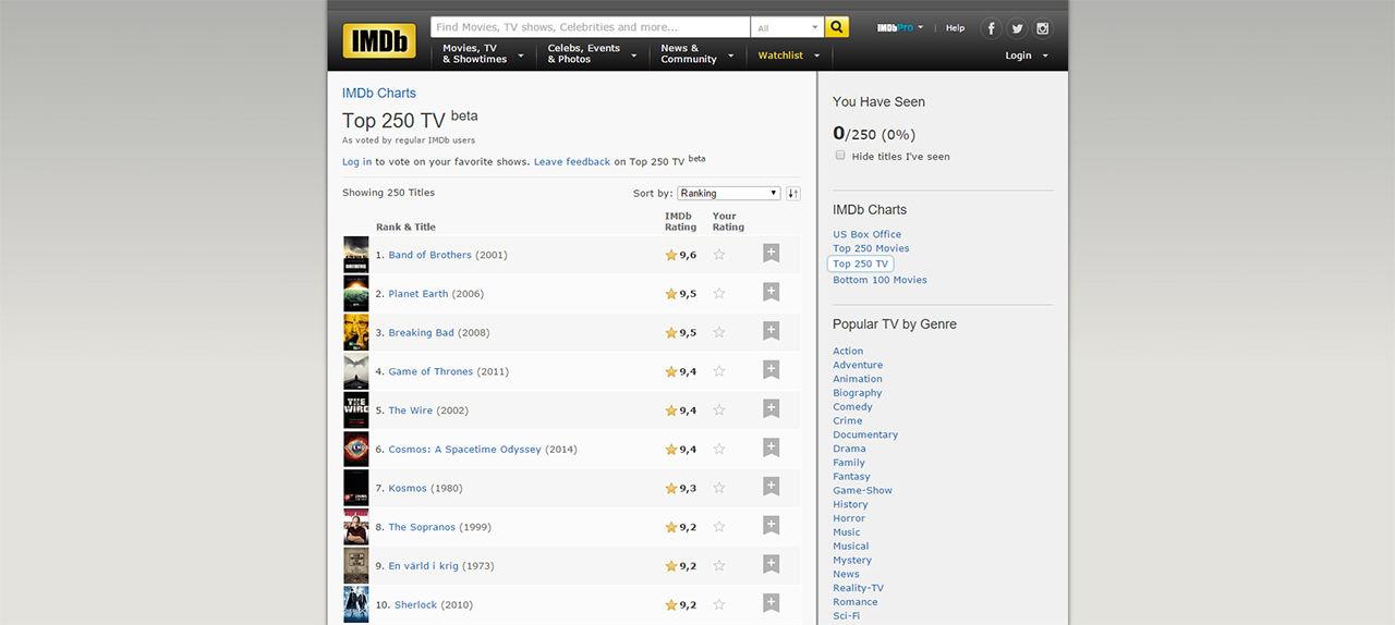 IMDB styr upp topplista för serier
