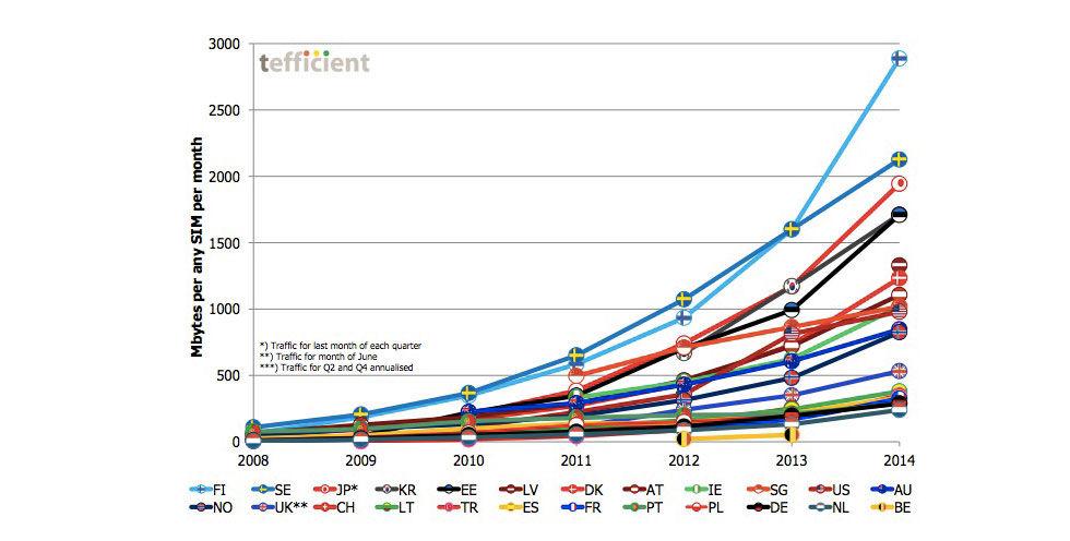 Finland mobilsurfar mest