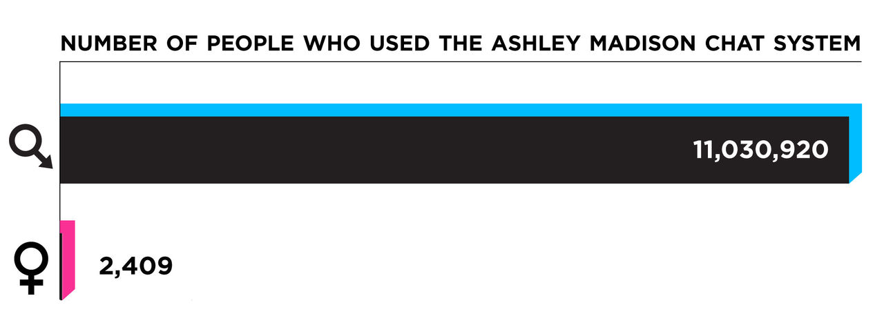 AshleyMadison gift dejtingsajt