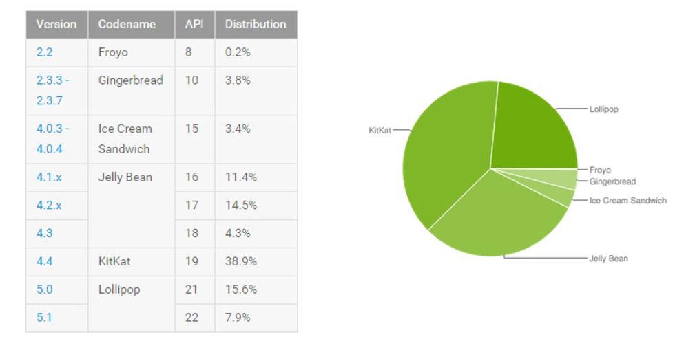 Android Lollipop fortsätter växa
