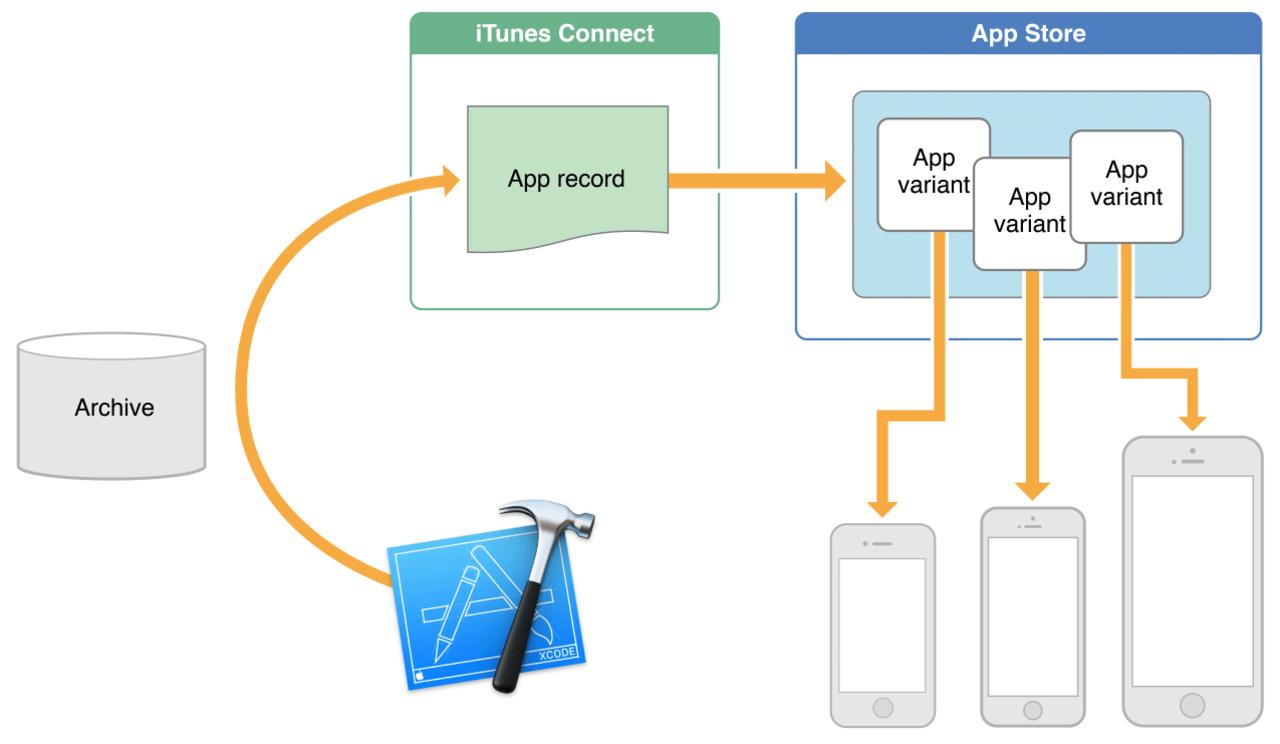App Thinning äntligen aktiverat i iOS