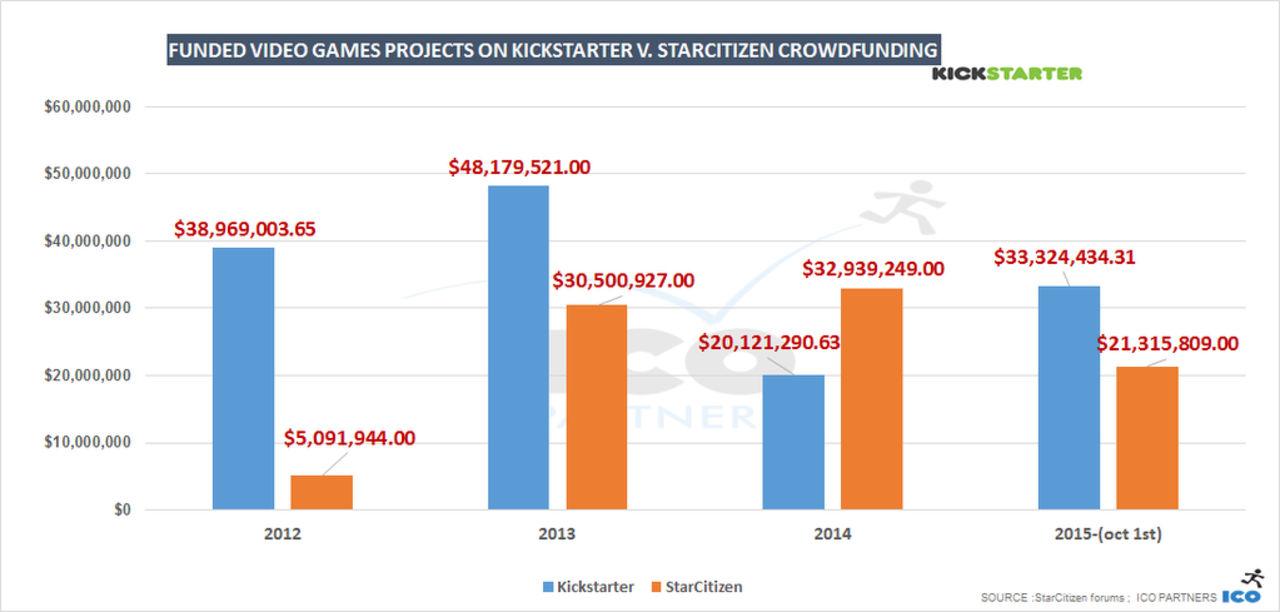Star Citizen fick mer pengar än samtliga spel på Kickstarter
