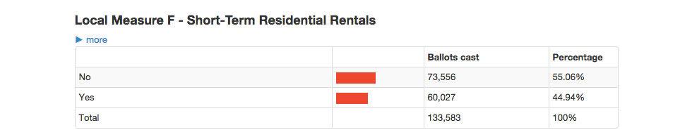 San Francisco-borna vill fortsätta hyra ut via Airbnb