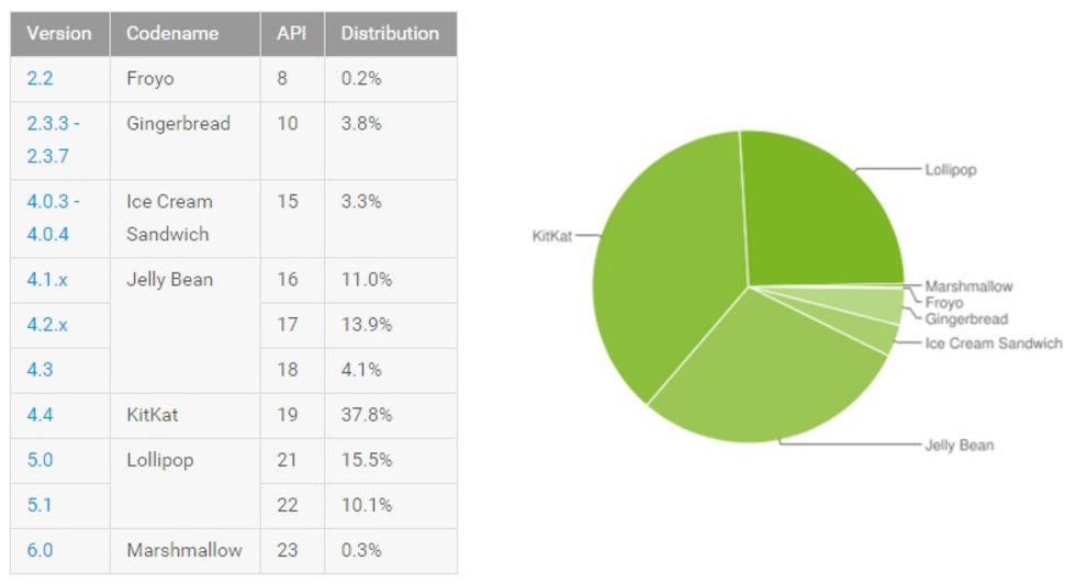 Android Lollipop finns nu på var fjärde Android-lur