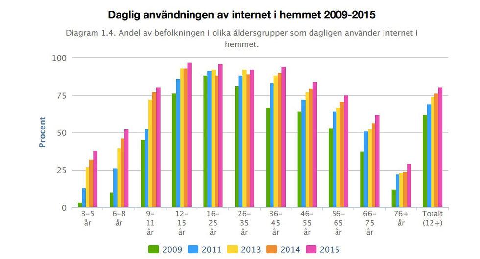 Svenskarna och internet 2015