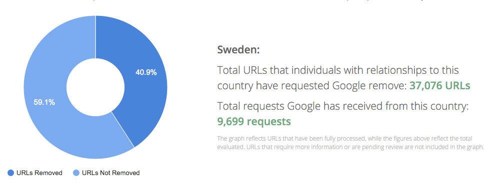 350.000 vill bli bortglömda av Google i Europa