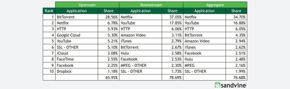 Netflix tar upp mest bandbredd på nätet