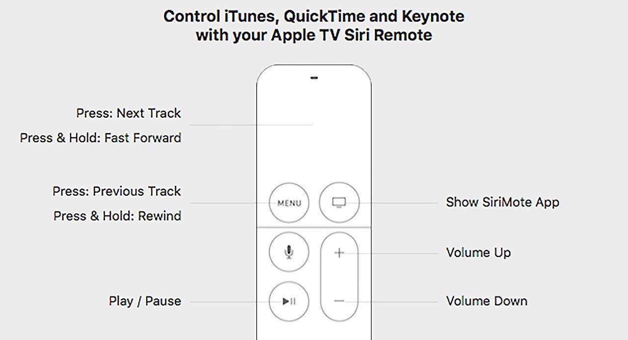 SiriMote får nya Apple TV-kontrollen att fungera på Mac