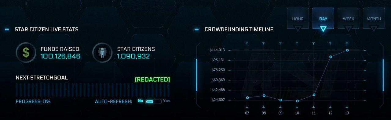 Star Citizen har fått mer än 100 000 000 dollar i crowd funding