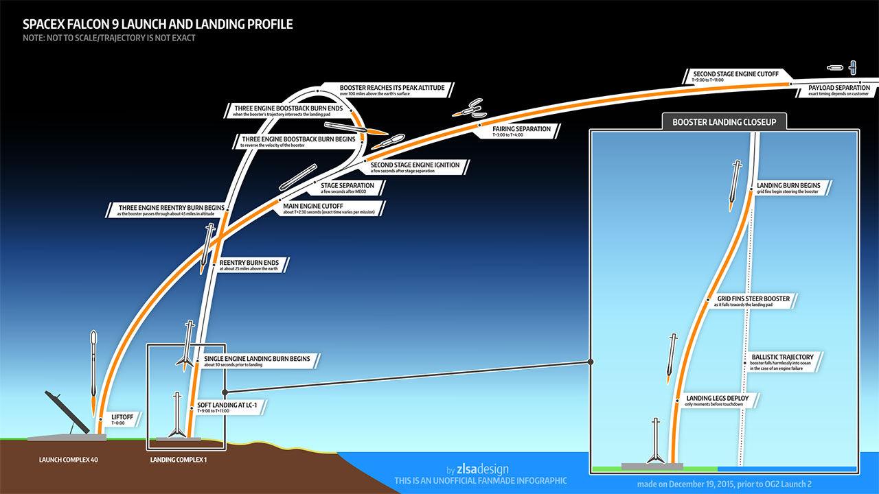 SpaceX skjuter upp uppdaterad Falcon 9 i natt