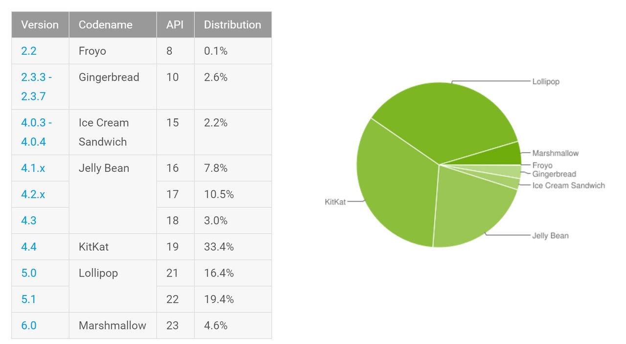 Android Marshmallow anammas snabbt
