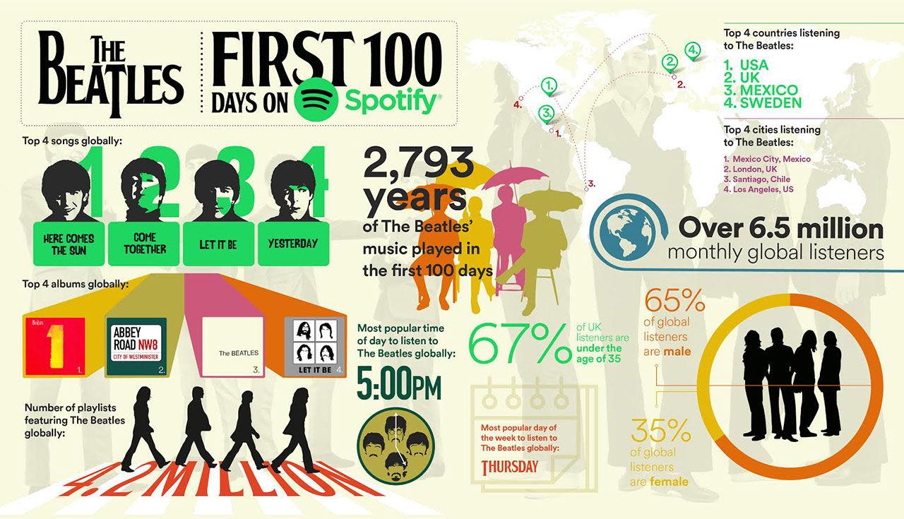 The Beatles 100 första dagar på Spotify