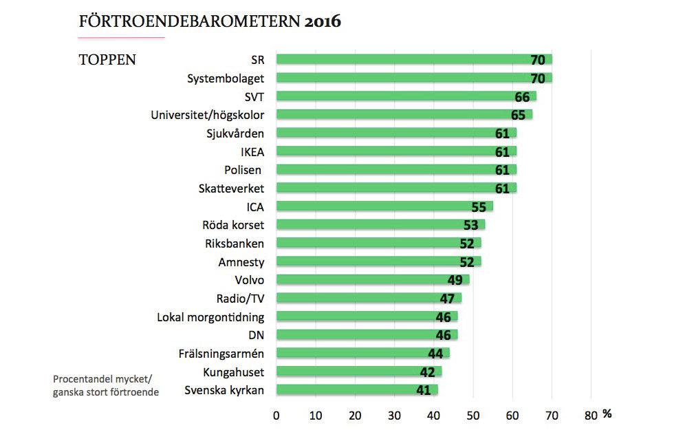 Svenskarna har högst förtroende för SR och Systembolaget
