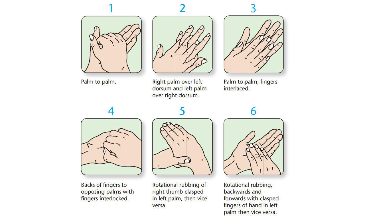 Det mest effektiva sättet att tvätta händerna på