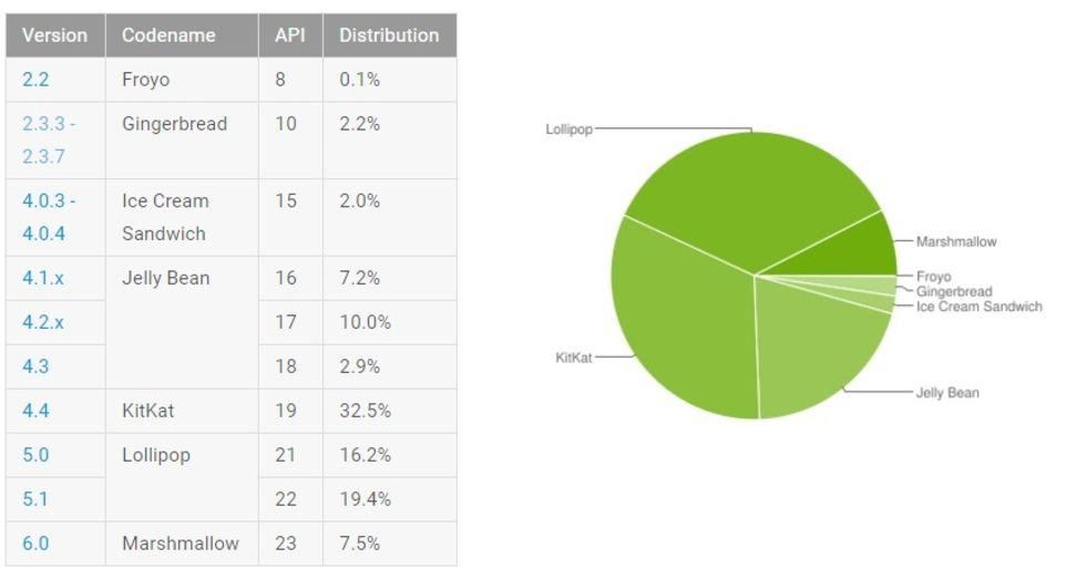 Android Marshmallow fortsätter växa