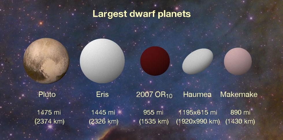 Nu vet vi hur stor dvärgplaneten 2007 OR10 är