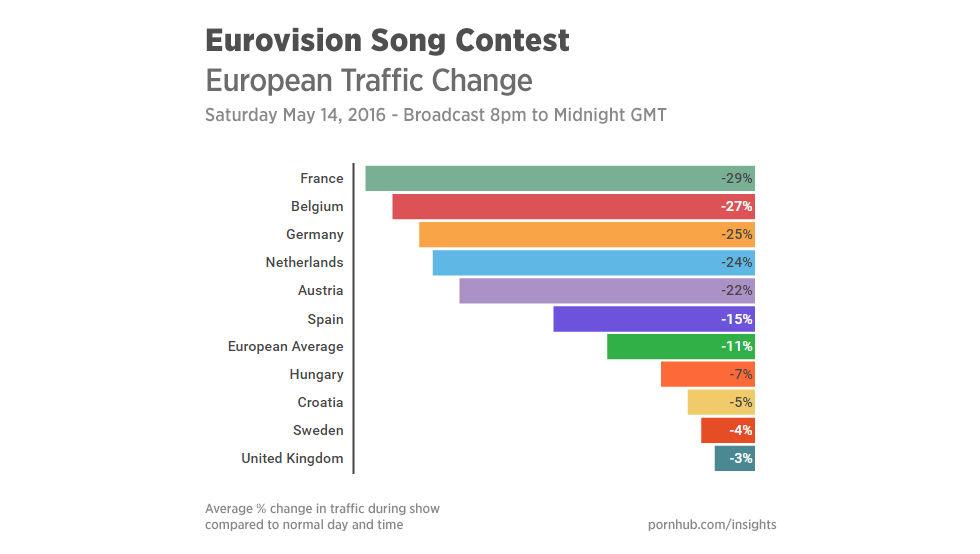 Porrsurfandet gick ner under Eurovision